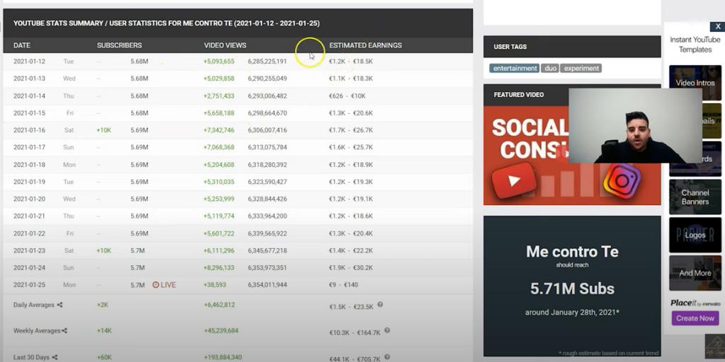 Fare soldi con Youtube